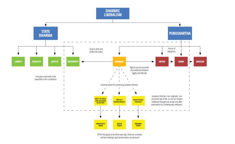 dharmic-liberalism-chart